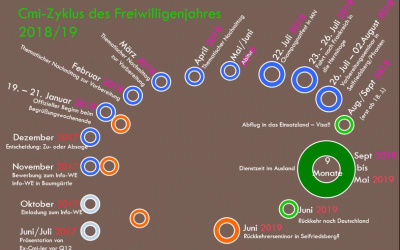 Zyklus-Volontariatsjahr